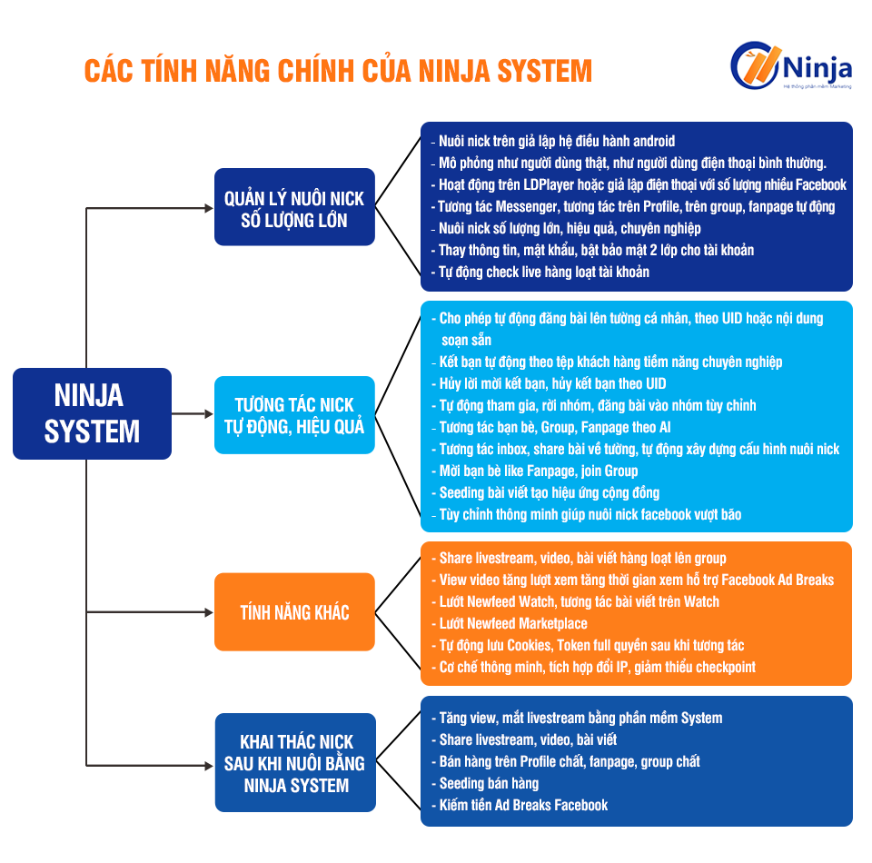 ninja-system-phan-mem-nuoi-nick-facebook-gia-lap