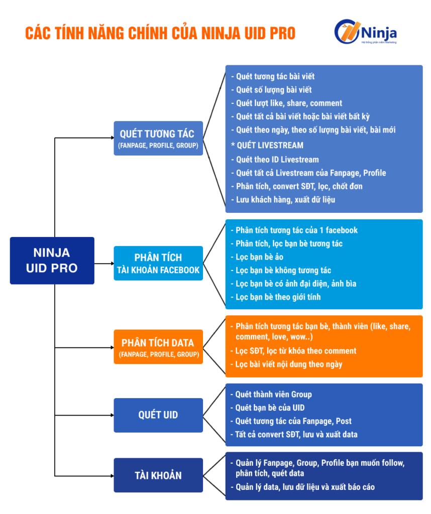 Ninja UDI Pro - phần mềm phân tích, convert, data khách hàng
