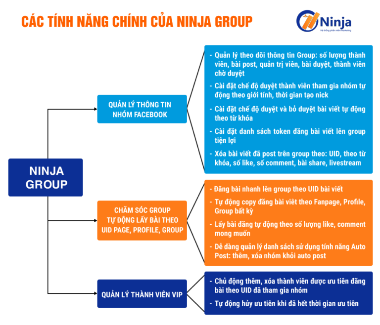 ninja-group-phan-mem-quan-ly-nhom-facebook-tu-dong-so-luong-lon