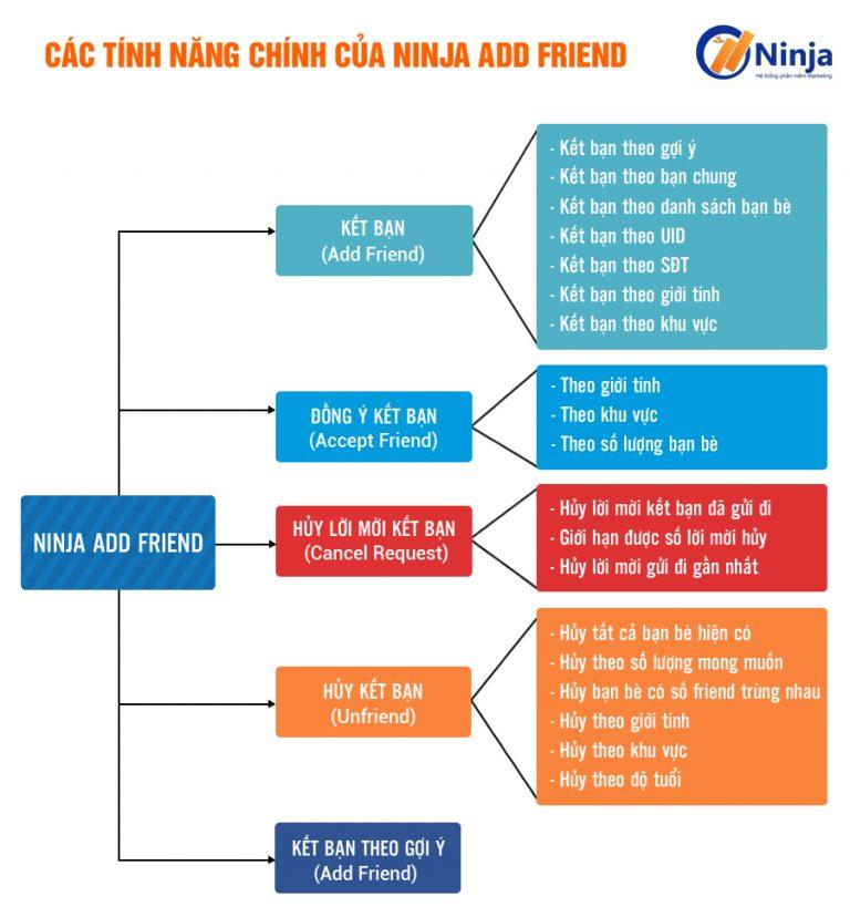Ninja Add Friend - phần mềm auto kết bạn tự động nhanh chóng, hiệu quả